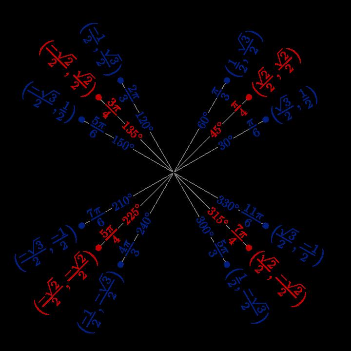 Bogenlänge Im Einheitskreis